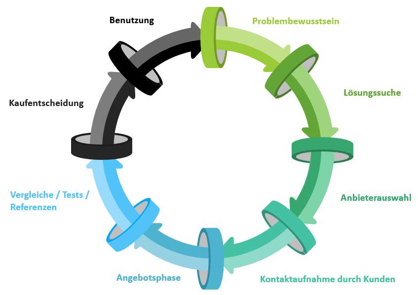 b2b-sales-cycle-infografik